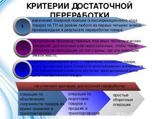 КРИТЕРИИ ДОСТАТОЧНОЙ ПЕРЕРАБОТКИ изменение товарной позиции (классификационного