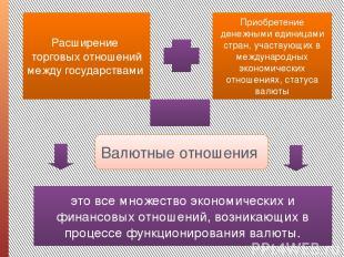 Расширение торговых отношений между государствами Приобретение денежными единица