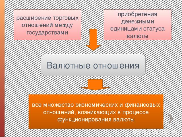 Валютные отношения расширение торговых отношений между государствами приобретения денежными единицами статуса валюты все множество экономических и финансовых отношений, возникающих в процессе функционирования валюты