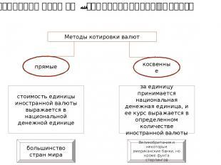Котировка валюты -это определение ее курса Методы котировки валют прямые косвен