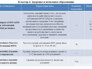 Кластер 4. Здоровье и начальное образование Название субиндекса Характеристика Е