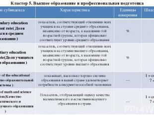 Кластер 5. Высшее образование и профессиональная подготовка Название субиндекса