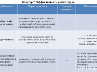 Кластер 7. Эффективность рынка труда Название субиндекса Характеристика Единицыи