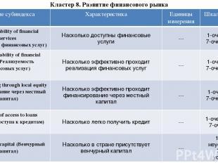 Кластер 8. Развитие финансового рынка Название субиндекса Характеристика Единицы