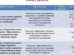 Кластер 1. Институты Название субиндекса Характеристика Единицы измерения Шкала