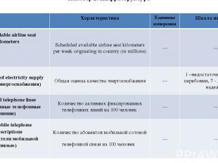 Кластер 2. Инфраструктура Характеристика Единицы измерения Шкала измерения 2.06A