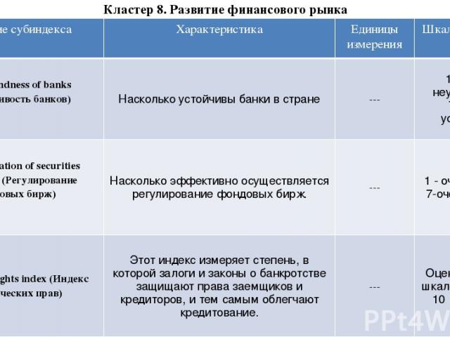 Кластер 8. Развитие финансового рынка Название субиндекса Характеристика Единицыизмерения Шкала измерения 8.06 Soundness of banks(Устойчивость банков) Насколько устойчивы банки в стране --- 1 - очень неустойчивы; 7-очень устойчивы 8.07 Regulation of…