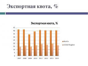 Экспортная квота, %