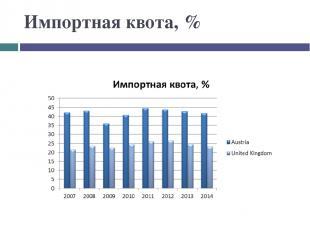 Импортная квота, %