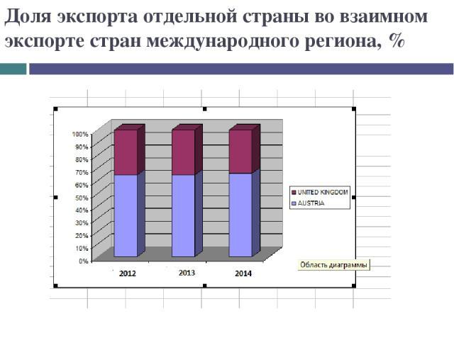 Доля экспорта отдельной страны во взаимном экспорте стран международного региона, %