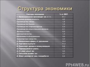 Секторы экономики % от ВВП 1. Промышленное производство, в т.ч. 31,1 Пищевая про
