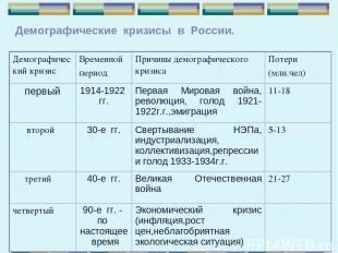 Демографические кризисы в России. Демографический кризис Временной период Причин