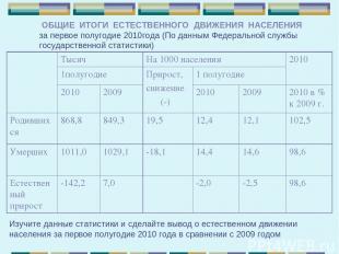 ОБЩИЕ ИТОГИ ЕСТЕСТВЕННОГО ДВИЖЕНИЯ НАСЕЛЕНИЯ за первое полугодие 2010года (По да