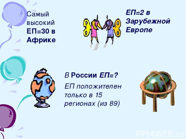 Самый высокий ЕП=30 в Африке ЕП=2 в Зарубежной Европе В России ЕП=? ЕП положителен только в 15 регионах (из 89)