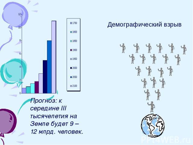 Прогноз: к середине III тысячелетия на Земле будет 9 – 12 млрд. человек. Демографический взрыв