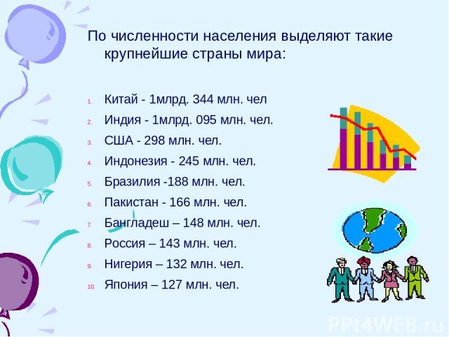 По численности населения выделяют такие крупнейшие страны мира: Китай - 1млрд. 344 млн. чел Индия - 1млрд. 095 млн. чел. США - 298 млн. чел. Индонезия - 245 млн. чел. Бразилия -188 млн. чел. Пакистан - 166 млн. чел. Бангладеш – 148 млн. чел. Россия …