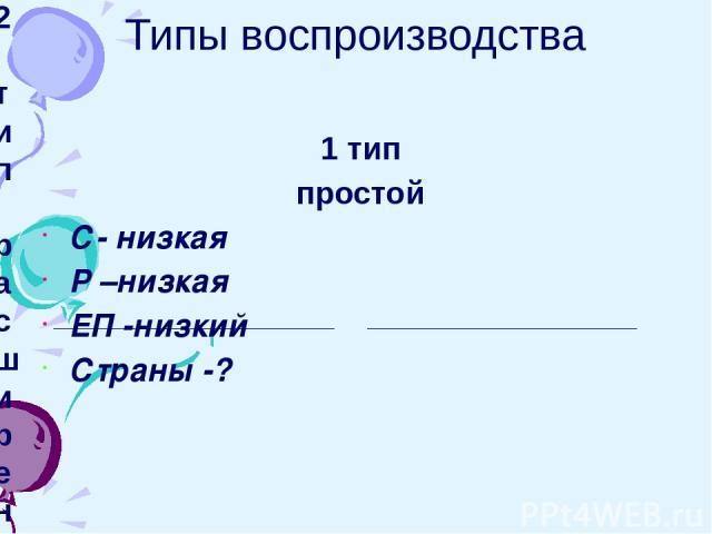 Типы воспроизводства 1 тип простой С- низкая Р –низкая ЕП -низкий Страны -? 2 тип расширенный С – низкая Р – высокая ЕП – высокий Страны -?