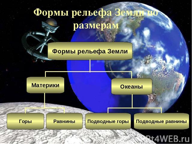 Формы рельефа Земли по размерам Формы рельефа Земли Материки Океаны Подводные равнины Подводные горы Равнины Горы