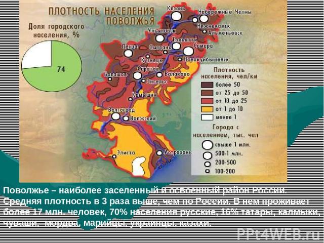 Поволжье – наиболее заселенный и освоенный район России. Средняя плотность в 3 раза выше, чем по России. В нем проживает более 17 млн. человек, 70% населения русские, 16% татары, калмыки, чуваши, мордва, марийцы, украинцы, казахи.