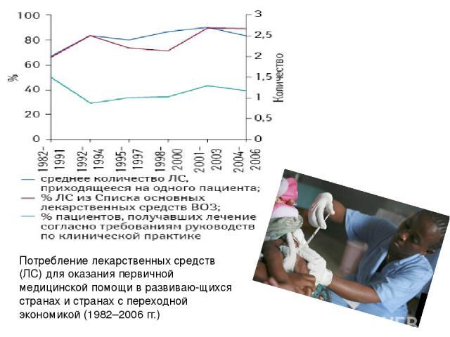 Потребление лекарственных средств (ЛС) для оказания первичной медицинской помощи в развиваю щихся странах и странах с переходной экономикой (1982–2006 гг.)