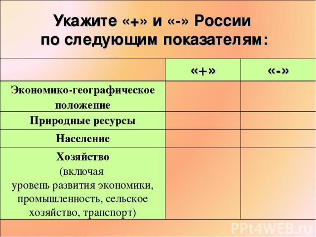 Укажите «+» и «-» России по следующим показателям: «+» «-» Экономико-географическое положение Природные ресурсы Население Хозяйство (включая уровень развития экономики, промышленность, сельское хозяйство, транспорт)