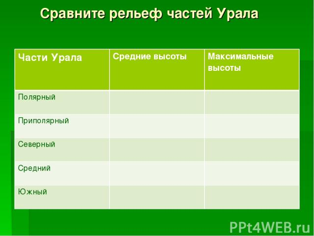 Сравните рельеф частей Урала Части Урала Средние высоты Максимальные высоты Полярный Приполярный Северный Средний Южный