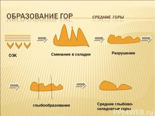 ОЗК Сминание в складки Разрушение глыбообразование Средние глыбово- складчатые г