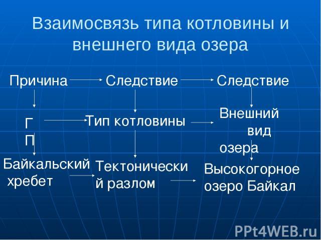 Взаимосвязь типа котловины и внешнего вида озера Причина Следствие Следствие ГП Тип котловины Внешний вид озера Байкальский хребет Тектонический разлом Высокогорное озеро Байкал