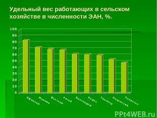 Удельный вес работающих в сельском хозяйстве в численности ЭАН, %.