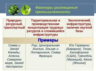 Факторы размещения промышленности Природно-ресурсный, транспортный Территориальн