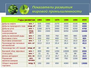Показатели развития мировой промышленности Годы развития 1950 1960 1970 1980 199