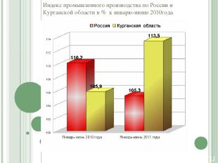 Индекс промышленного производства по России и Курганской области в % к январю-ию