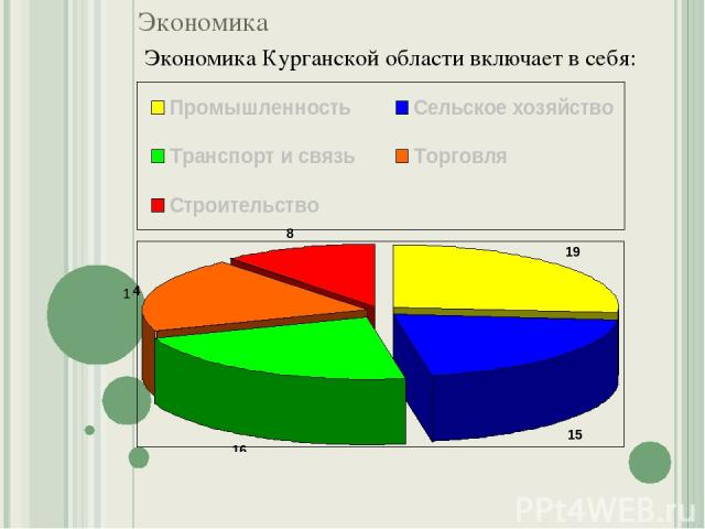 Экономика Экономика Курганской области включает в себя: 1