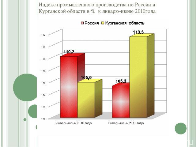 Индекс промышленного производства по России и Курганской области в % к январю-июню 2010года