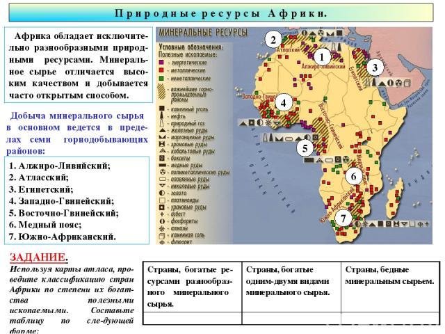 П р и р о д н ы е р е с у р с ы А ф р и к и. Африка обладает исключите-льно разнообразными природ-ными ресурсами. Минераль-ное сырье отличается высо-ким качеством и добывается часто открытым способом. 1. Алжиро-Ливийский; 2. Атласский; 3. Египетский…