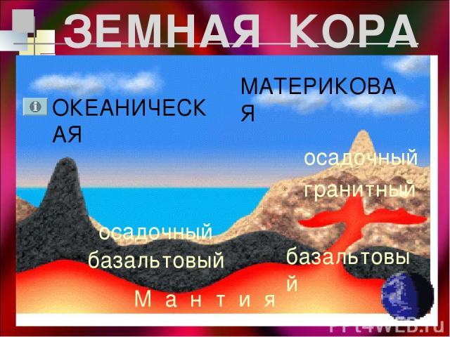 ОКЕАНИЧЕСКАЯ МАТЕРИКОВАЯ осадочный базальтовый осадочный гранитный базальтовый ЗЕМНАЯ КОРА М а н т и я