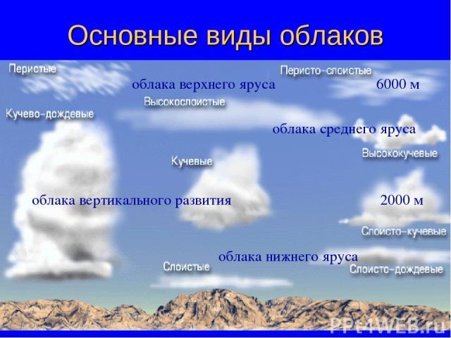 Основные виды облаков облака верхнего яруса 6000 м 2000 м облака среднего яруса облака нижнего яруса облака вертикального развития