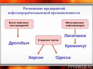 Размещение предприятий нефтеперерабатывающей промышленности Возле нефтяных место