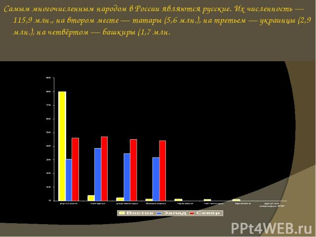 Самым многочисленным народом в России являются русские. Их численность — 115,9 млн., на втором месте — татары (5,6 млн.), на третьем — украинцы (2,9 млн.), на четвёртом — башкиры (1,7 млн.