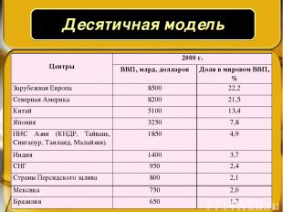 Центры 2000 г. ВВП, млрд. долларов Доля в мировом ВВП, % Зарубежная Европа 8500
