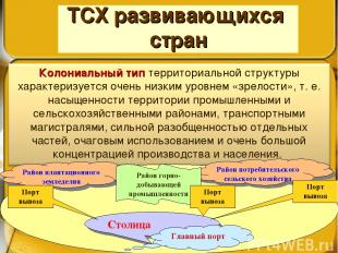 ТСХ развивающихся стран Столица Главный порт Район плантационного земледелия Рай