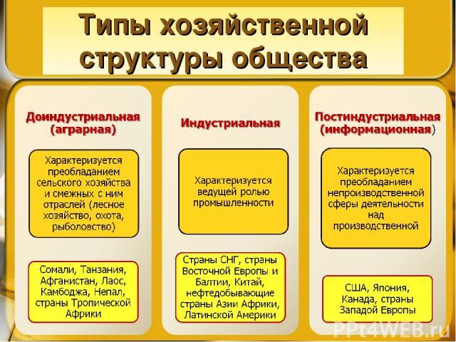 Типы хозяйственной структуры общества