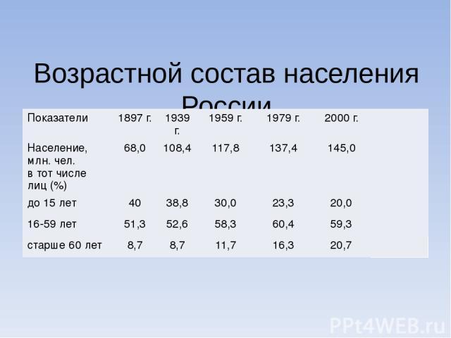 Возрастной состав населения России Показатели 1897 г. 1939 г. 1959 г. 1979 г. 2000 г. Население, млн. чел. в тот числе лиц (%) 68,0 108,4 117,8 137,4 145,0 до 15 лет 40 38,8 30,0 23,3 20,0 16-59 лет 51,3 52,6 58,3 60,4 59,3 старше 60 лет 8,7 8,7 11,…