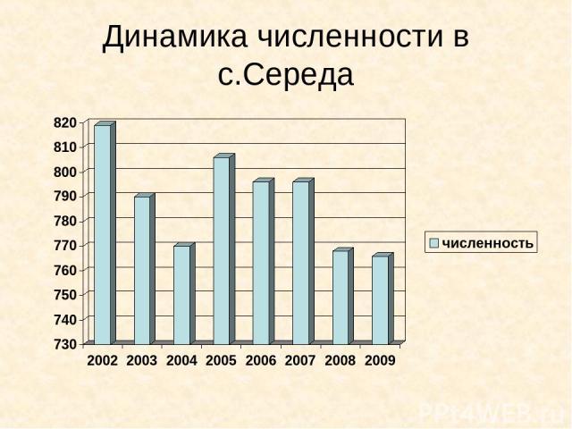 Динамика численности в с.Середа