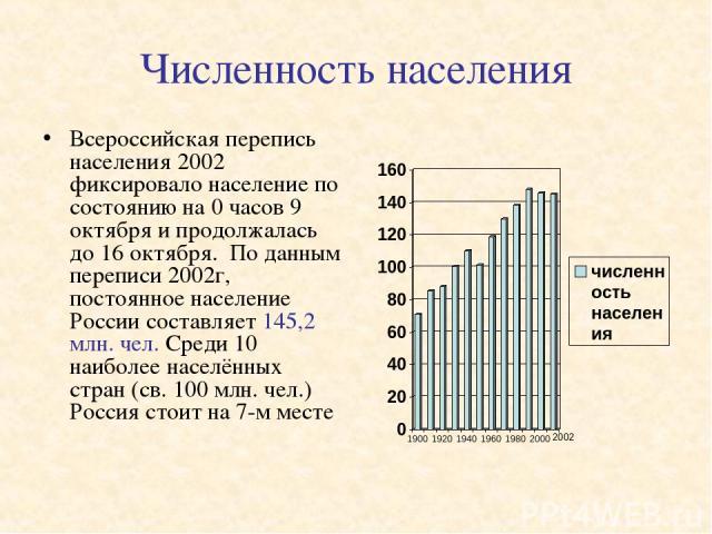 Численность населения Всероссийская перепись населения 2002 фиксировало население по состоянию на 0 часов 9 октября и продолжалась до 16 октября. По данным переписи 2002г, постоянное население России составляет 145,2 млн. чел. Среди 10 наиболее насе…