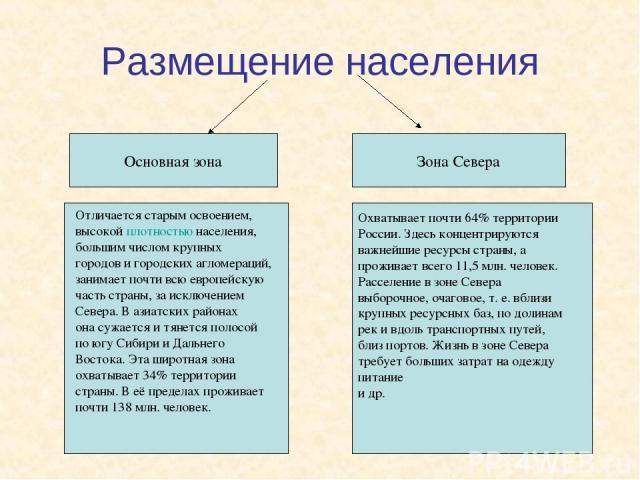 Размещение населения Основная зона Зона Севера Охватывает почти 64% территории России. Здесь концентрируются важнейшие ресурсы страны, а проживает всего 11,5 млн. человек. Расселение в зоне Севера выборочное, очаговое, т. е. вблизи крупных ресурсных…