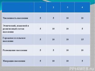 3. По численности населения Россия уступает: