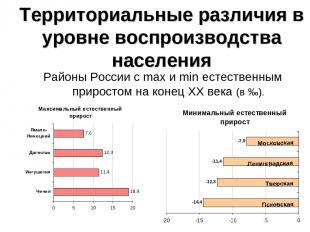 Территориальные различия в уровне воспроизводства населения Районы России с max