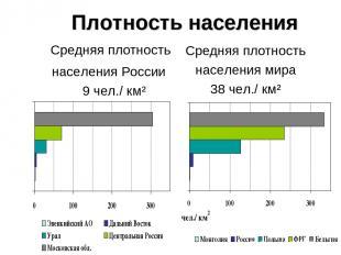 Плотность населения Средняя плотность населения России 9 чел./ км² Средняя плотн