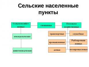 Сельские населенные пункты Сельскохозяйст венные смешанные Несельско хозяйственн